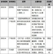 2015-2016中国泛娱